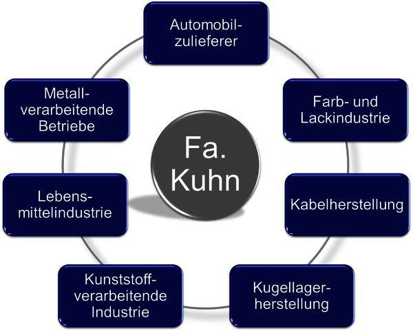 Kompetenzfelder Fa. Kuhn